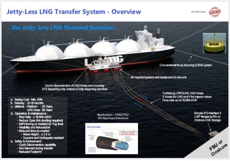 Agar Lebih Hemat,  Investor Ini Tawarkan Teknologi LNG Tanpa Jetty